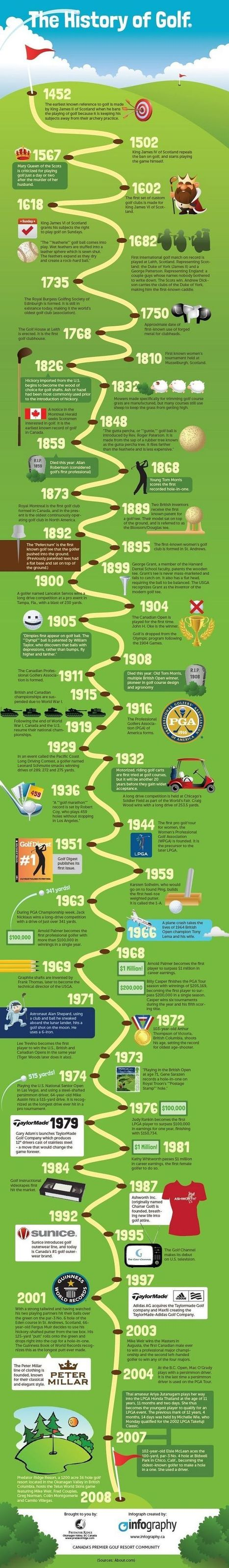 The History of Golf - an #Infographic! | LOVE Golf NZ | Scoop.it