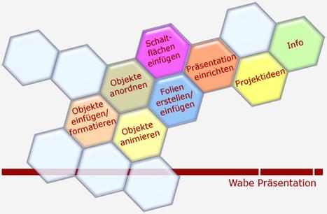 COMEDISON : Bildungsserver Rheinland-Pfalz: Präsentation | DaF | Scoop.it
