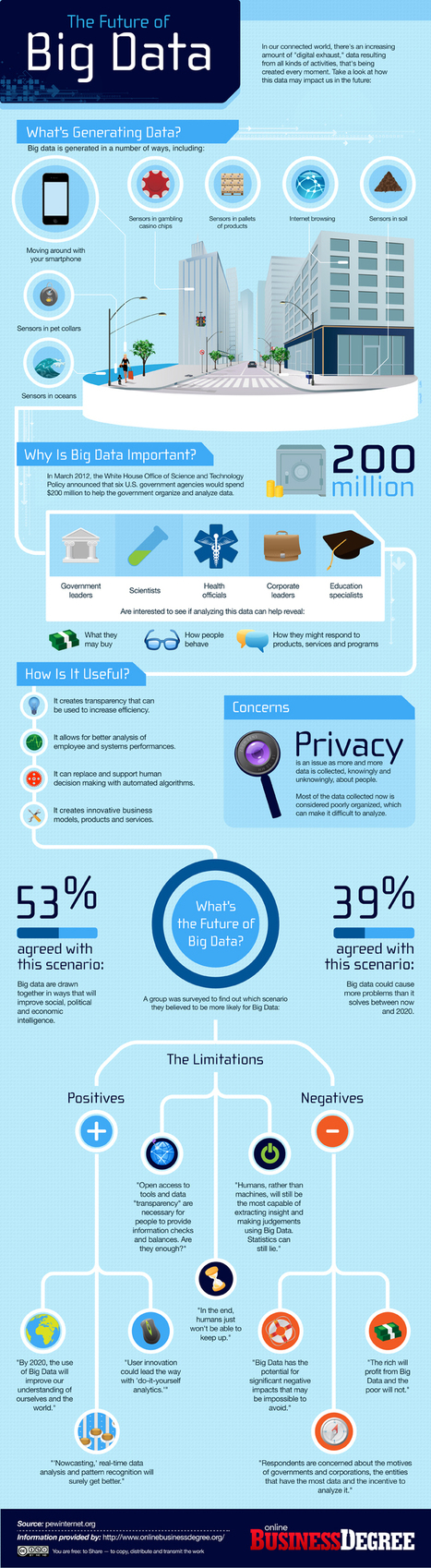 Infographic: the Future of Big Data | Emergent Digital Practices | Scoop.it