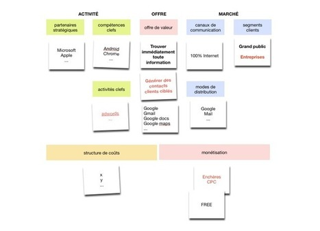 5 Min pour aller au-delà du business model canvas | Merkapt | Startup Ressources | Scoop.it