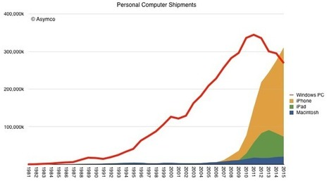 iOS Shipments Overtake Windows PCs for the First Time - Mobile Marketing | Mobile Marketing | News Updates | Scoop.it