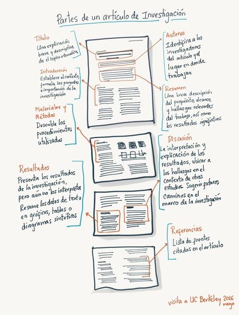 Las partes de un artículo de investigación | Recull diari | Scoop.it