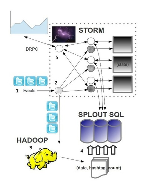"""An example """"lambda architecture"""" for real-time analysis of hashtags using Trident, Hadoop and Splout SQL 