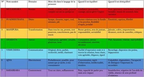Chakras et micro-chakras : Les Chroniques d'Arcturius | ésotérisme | Scoop.it