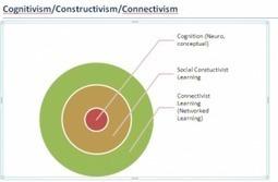 #Change11 #CCK12 Application ofConnectivism | Zukunft des Lernens | Scoop.it