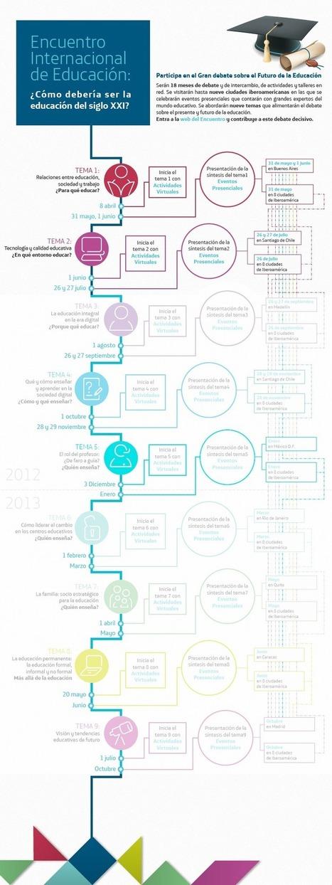 Infografía y descripción del Encuentro - Encuentro Internacional de Educación 2012 - 2013   Noticias, Recursos y Contenidos sobre Aprendizaje   Scoop.it