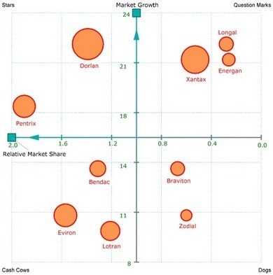The BCG Matrix Growth-share matrix | What I Wish I Had Known | Scoop.it