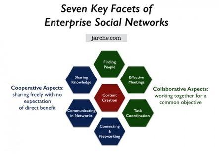 Tecnologías sociales para empresas | Harold Jarche | Formación para el trabajo | Scoop.it