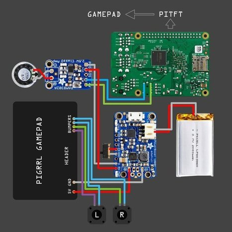 Overview | PiGRRL 2 | Adafruit Learning System | Raspberry Pi | Scoop.it