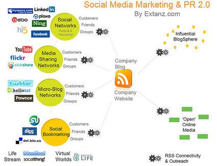 Un piano editoriale per la tua campagna di Social Media Marketing | Social + Content + Copy | Scoop.it