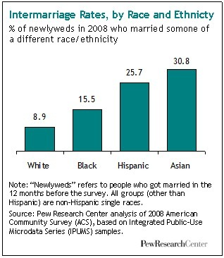 Marrying Out - Pew Research Center | Interracial Relationships | Scoop.it