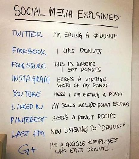 Social Media Explained | Education's Tomorrow TODAY | Scoop.it