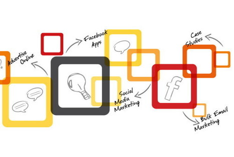 Четыре уровня информационного воздействия: digital-каналы - Adindex.ru   Transmedia, Content marketing & Digital AD   Scoop.it