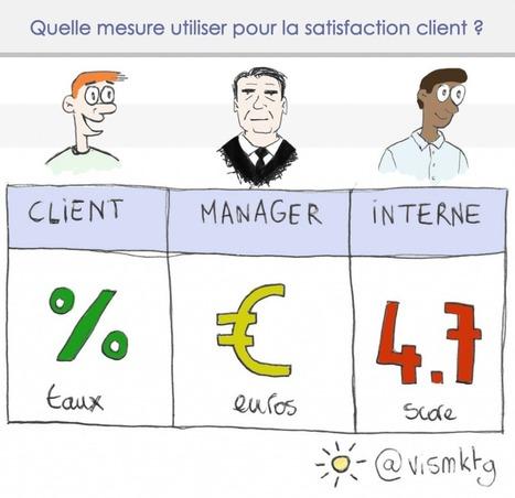 Satisfaction client : pourquoi et comment la mesurer ? | Made In Retail : L'actualité Business des réseaux Retail de la Mode | Scoop.it