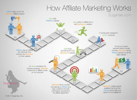 Step by Step: Guide to How Affiliate Marketing Works & Make Sale | Internet Marketing | Scoop.it