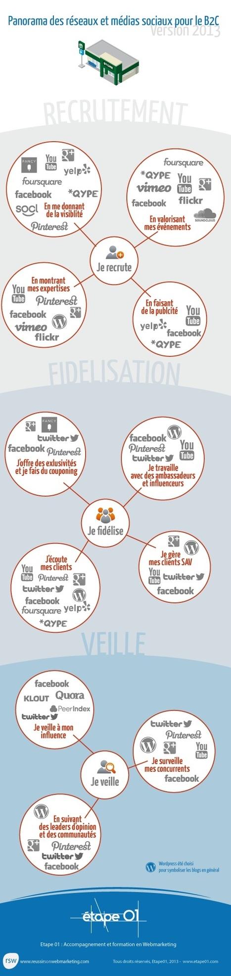 Panorama des réseaux sociaux 2013 pour le B2C | Reseaux sociaux | Scoop.it