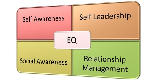 L.E.A.D with Emotional Intelligence | Motivational Leadership | Scoop.it