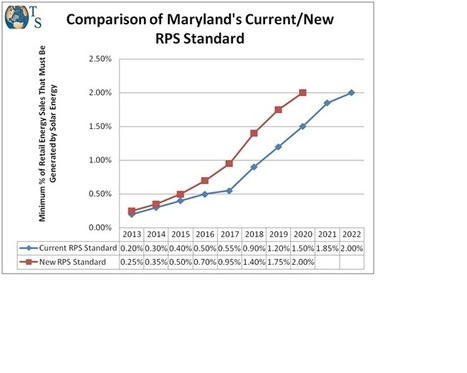 Maryland's Governor Signs the Renewable Energy Portfolio ... | Maryland Politics and Budgets | Scoop.it