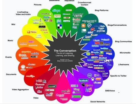 85+ Resources: Educator Guide for Integrating SocialMedia | Sinapsisele 3.0 | Scoop.it