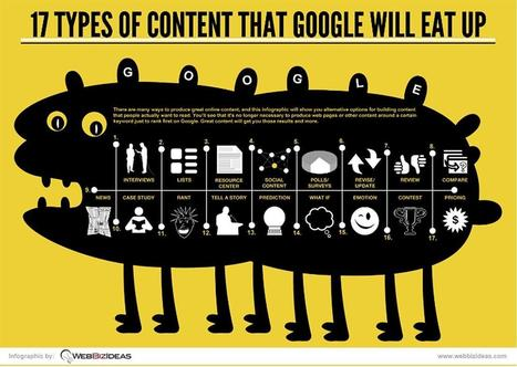 17 Types of Content That Google Will Eat Up | Creactivity | Scoop.it