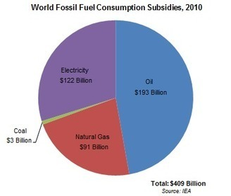 Governments Spend $1.4 Billion Per Day to Destabilize Climate | The Great Transition | Scoop.it