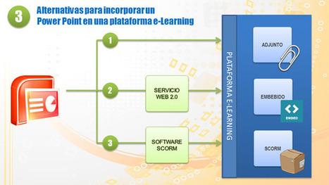 Tres alternativas para incorporar un documento Power Point en la plataforma ILIAS | Educando con TIC | Scoop.it