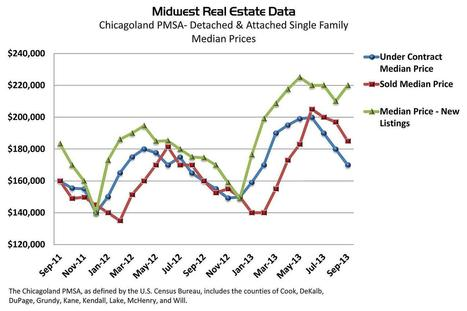 This Real Estate Market Hasn't Slammed on the Brakes (Yet) | Real Estate Plus+ Daily News | Scoop.it