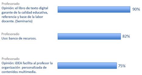 El 97 % de los profesores continuaría con iDEA el próximo curso | Blog de iDEA, la Educación Digital del siglo XXI | Scoop.it