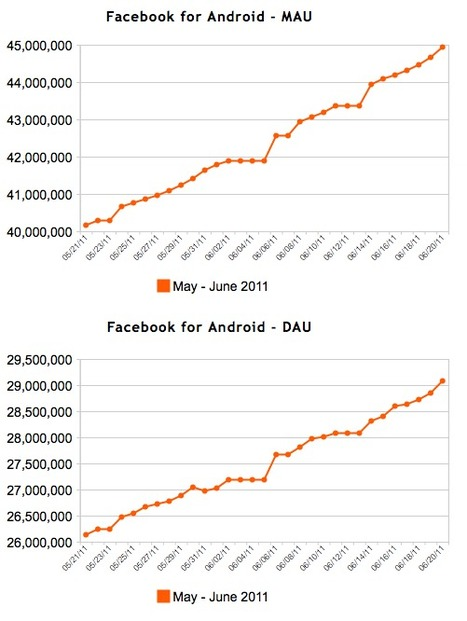 Facebook's Mobile Apps Continue to Boom, With iOS, Android and Blackberry Still Leading   Apple Rocks!   Scoop.it