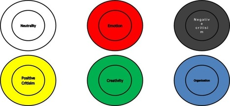 Creativity exercises to improve your lateral thinking abilities - Creative Corporate Culture | Creativity, innovation and team building. | Scoop.it