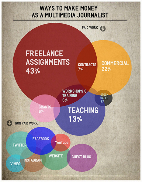 Learning to COPE: Multimedia freelancing in the new media economy | cowo | Scoop.it