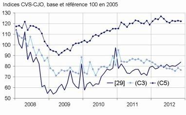 Insee - Indicateur - En novembre 2012, les commandes sont stables dans l'industrie (-0,1%)   ECONOMIE ET POLITIQUE   Scoop.it