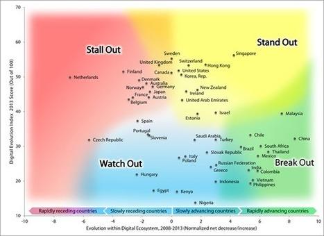 Digital Evolution Index | Tufts Fletcher School | I+D Comunicación & Network Thinking | Scoop.it