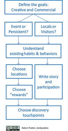 Location-based Storytelling | iEduc | Scoop.it