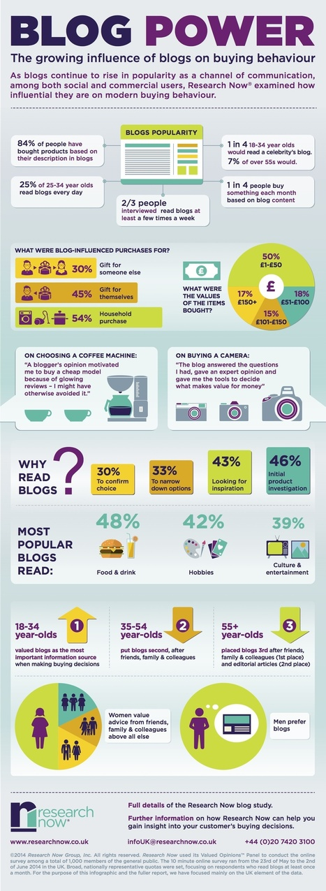 ℹ️ The Influence of Blogs on Purchase Decisions ✅ | Marketing de Contenidos | Scoop.it
