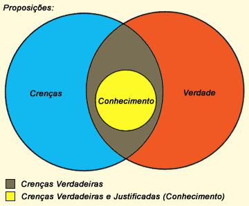 Conhecimento-Diagrama.png (360x298 pixels) | biologia | Scoop.it