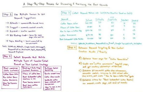 A Step-by-Step Process for Discovering and Prioritizing the Best Keywords - Whiteboard Friday | Write for us | Scoop.it