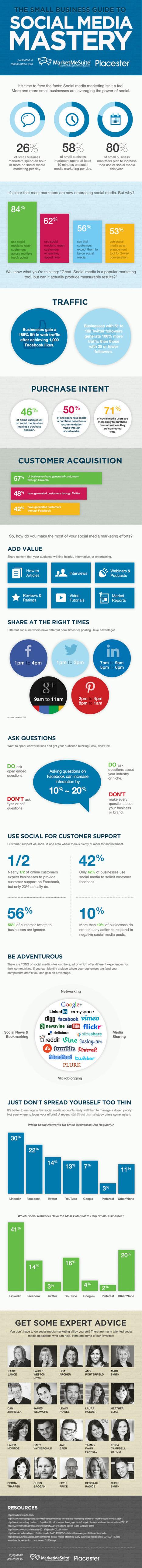 Le guide des réseaux sociaux pour les petites entreprises ! [Infographie] | Community Management | Scoop.it