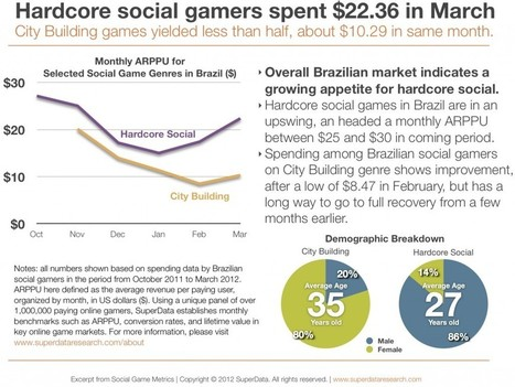 Hardcore social gamers outspend mainstream gamers 2 to 1, SuperData | Poker & eGaming News | Scoop.it