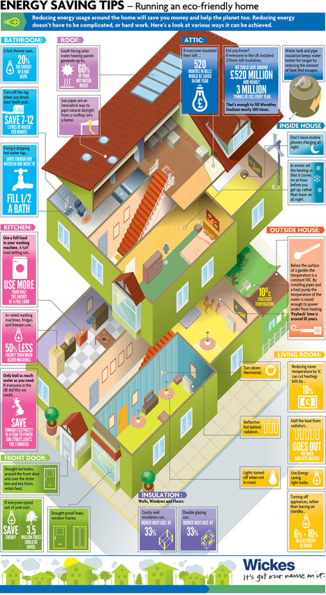 Eco-Housing 101 [infographic] | green infographics | Scoop.it