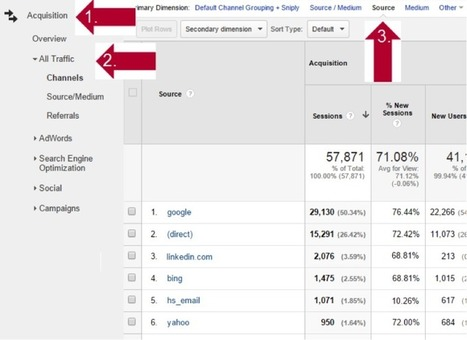 How To Simplify Manual Campaign Tracking In Google Analytics | Bryce Kramm | Brand Manager | Scoop.it