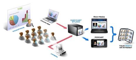 UbiCast Lecture Capture | LLaborate | Technology | Scoop.it