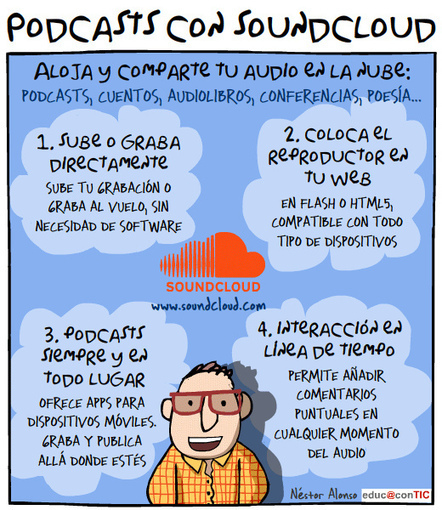 Podcasts con Soundcloud | Aprender en el 2013 | Scoop.it