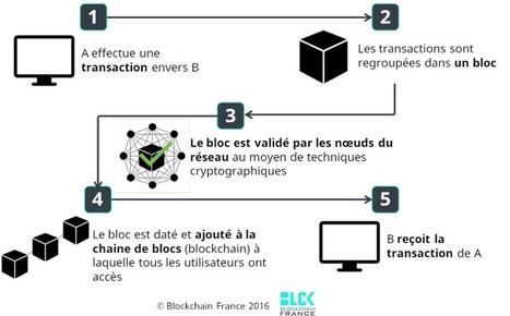 Qu'est-ce que la blockchain ? | E-pedagogie, apprentissages en numérique | Scoop.it