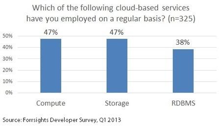 Forget IaaS vs. PaaS: Devs Adopting Cloud Services Now ...   Test   Scoop.it