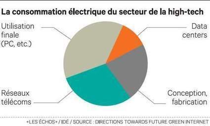 L'économie numérique consomme 10 % de la production mondiale d'électricité | Le groupe EDF | Scoop.it