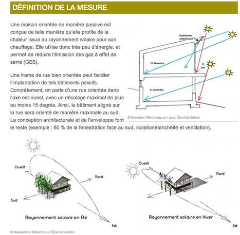 Architecture et urbanisme: PENSER PASSIF  dès la planification | Infogreen | The Architecture of the City | Scoop.it