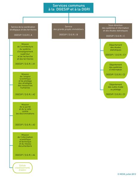 Où trouver l'information professionnelle sur le site du MESR ? - Vagabondages | Passion bibliothèque | Scoop.it