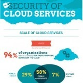 Using the cloud …… but is it secure? | The Spectronics Blog | Learning Support Technologies | Scoop.it
