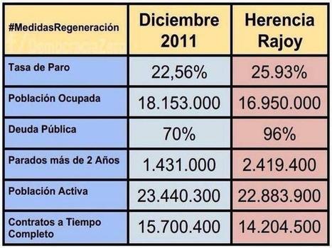 CNA: La HERENCIA de RAJOY? + PRECARIEDAD + DEUDA - HUCHA PENSIONES - DERECHOS y PRESTACIONES | La R-Evolución de ARMAK | Scoop.it
